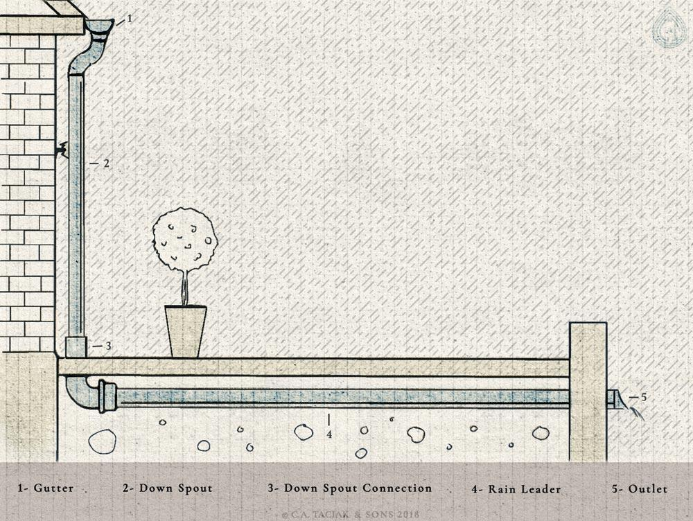A technical drawing cross section of a gutter and downspout channeling rain into a rain leader for stormwater management purposes