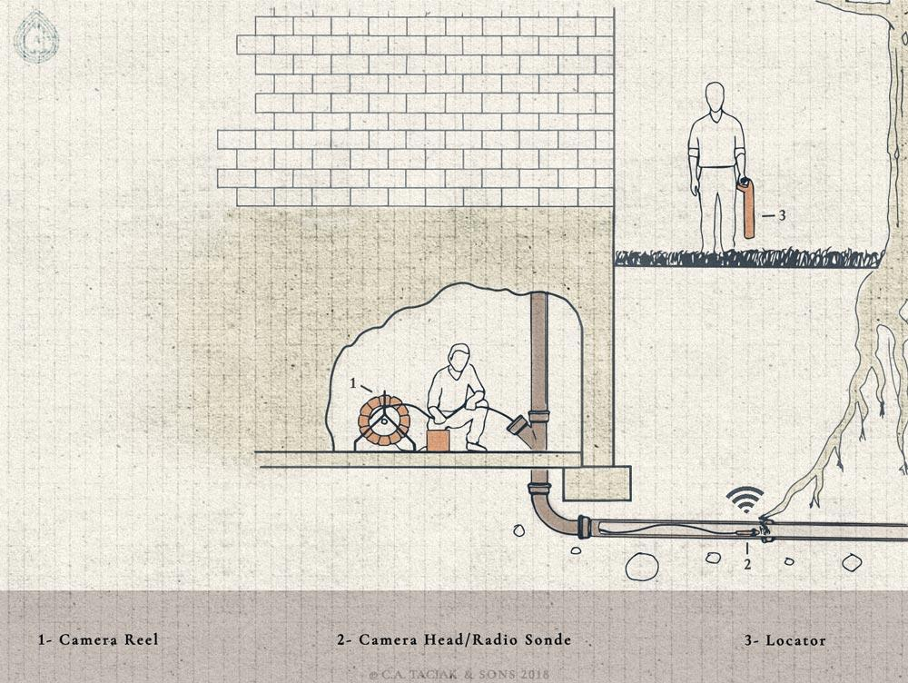 A technical drawing of a sewer pipe camera inspection being performed, while a radio sonde is transmitting information to a pipe locator.