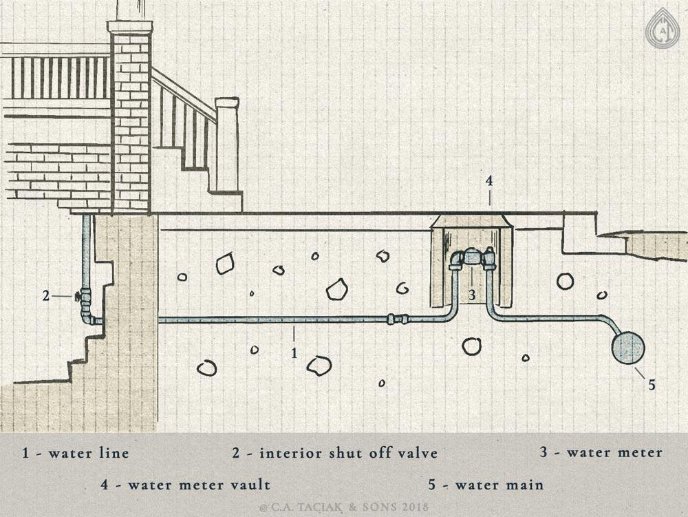 Illustration of a water line, water meter, and water meter vault running underground