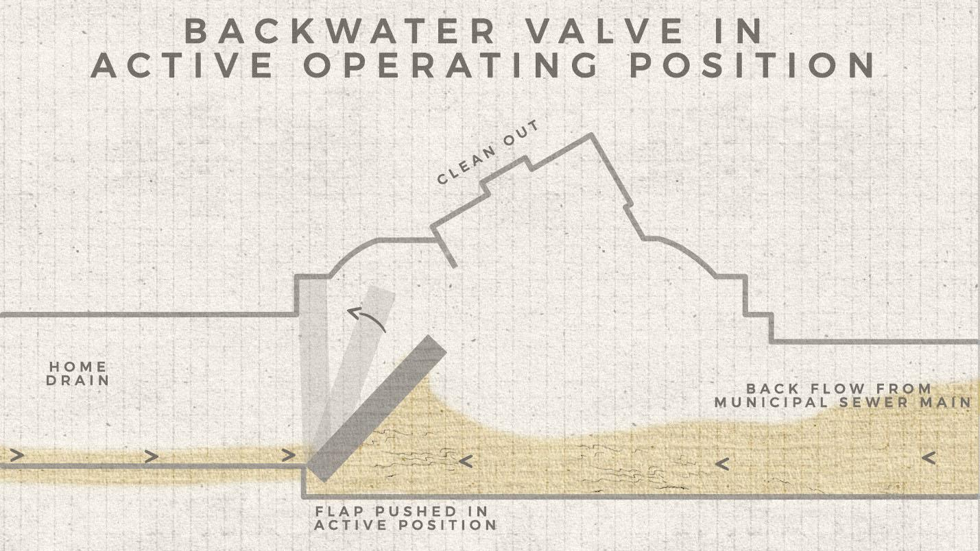 backwater valve with flap in active closed position preventing sewage from flowing in