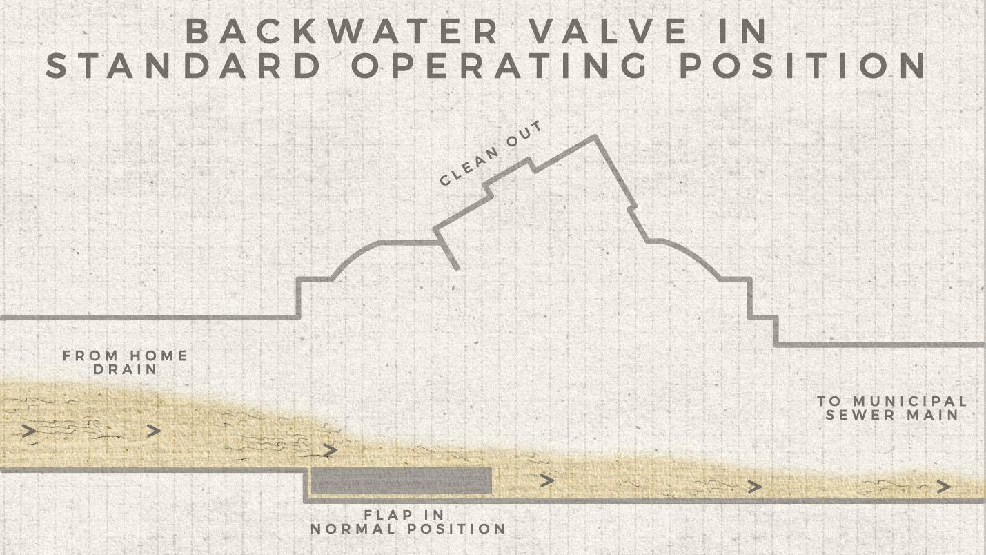 backwater valve in standard open position with flap down allowing water to flow out